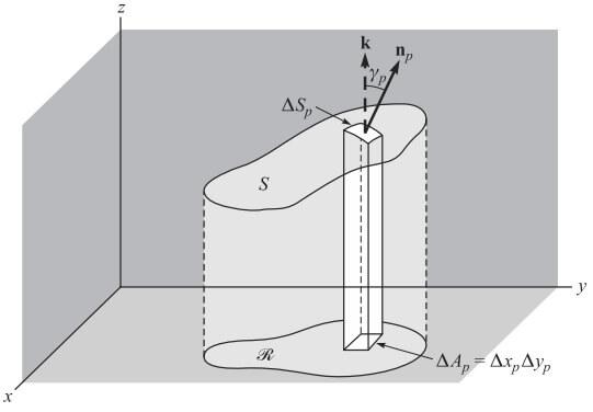 yüzey integralleri