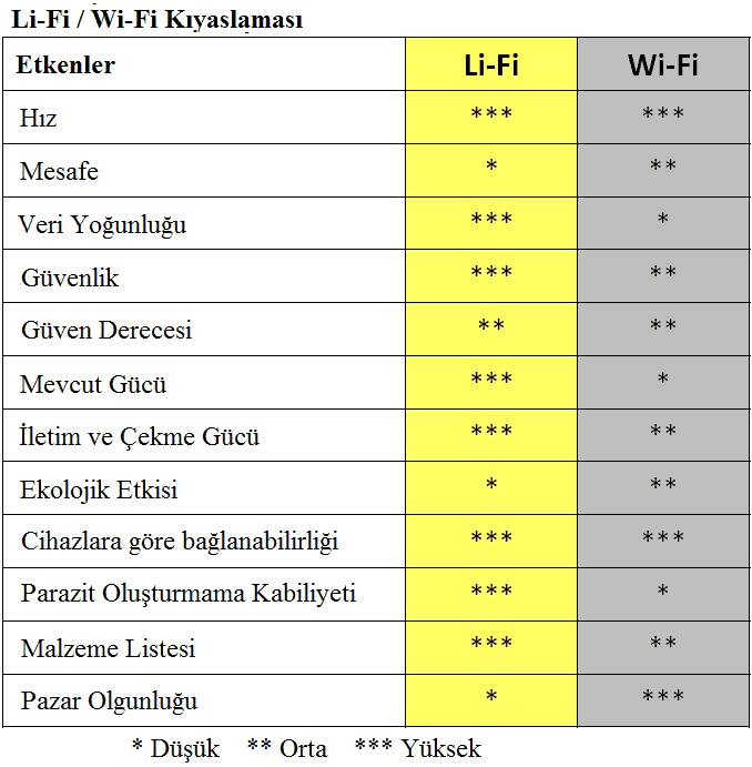 LiFi ve WiFi kıyaslama