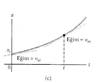 tek boyutta sabit ivmeli hareket grafiği nedir 1