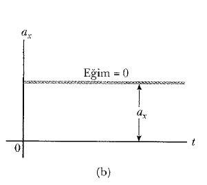 tek boyutta sabit ivmeli hareket grafiği nedir