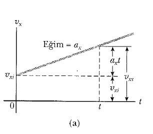 tek boyutta sabit ivmeli hareket grafiği