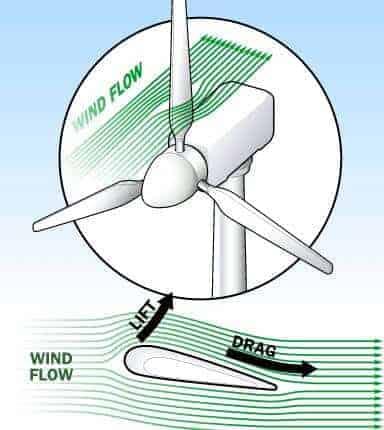 rüzgar türbini nasıl çalışır