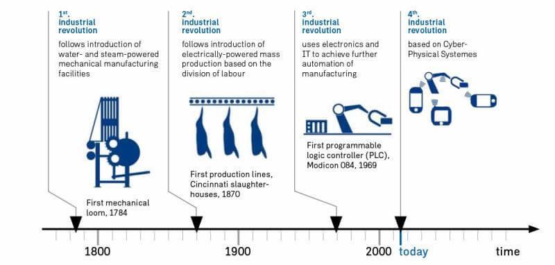 4. Sanayi Devrimi nedir
