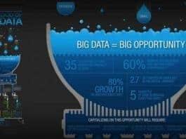 Big Data Stratejisi