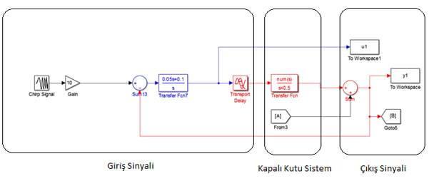 Model 1. Gerçek Sistem Modeli