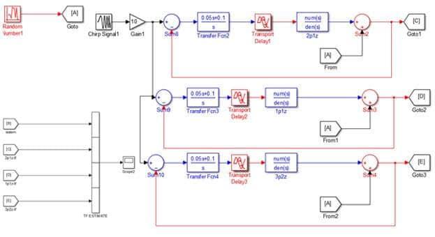 Model 2. SI toolbox ile elde edilen transfer fonksiyonlarının simulinkte gerçeklenmesi
