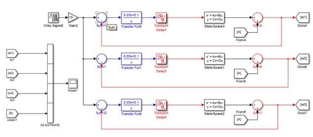 Model 3. SI toolbox ile elde edilen durum uzay denklemlerinin simulinkte gerçeklenmesi