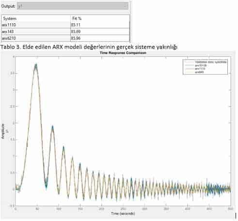 System Identification Toolbox ile elde edilen ARX modeli ile sistem çıkışının karşılaştırılması
