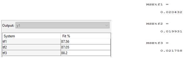 Tablo 1. Elde edilen tf modeli değerlerinin gerçek sisteme yakınlığı ve MSE değerleri