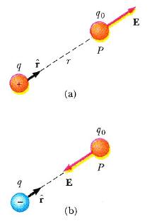 elektrik alan soruları (2)