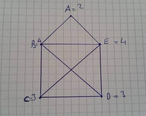 Euler teoremi