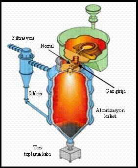 Atomizasyon teknikleri
