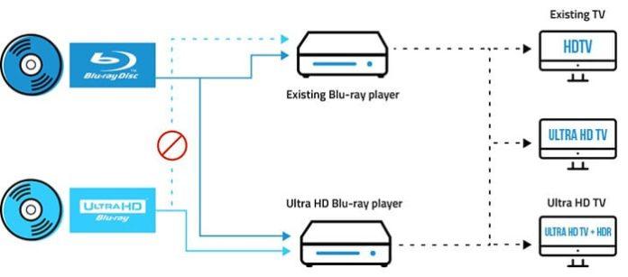 Blu-ray Disk Nedir