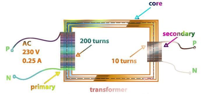 Transformatörler Neden DC Akımda Çalışmaz