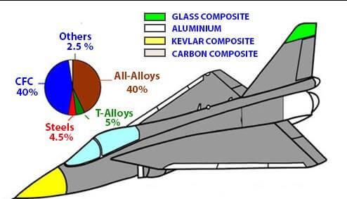 Uçak Yapımında Kullanılan Kompozit Malzemeler