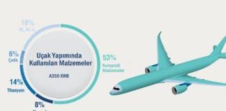 uçak yapımında kullanılan malzemeler nelerdir