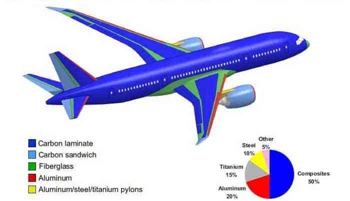 Uçak Yapımında Kullanılan Malzemeler