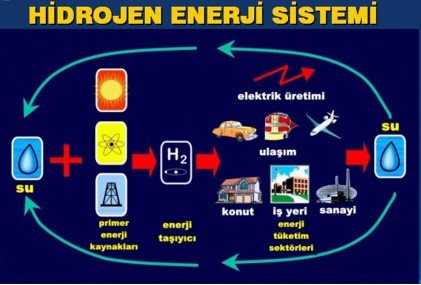 hidrojen enerjisi nedir ve sistemleri