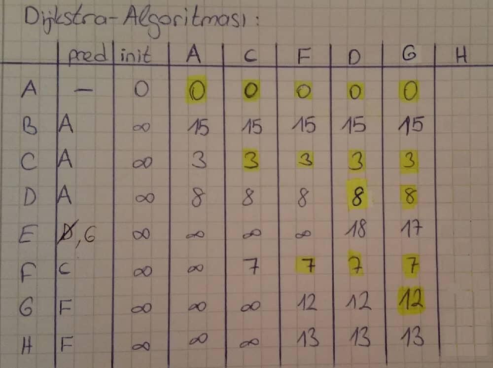 dijkstra algorithm example