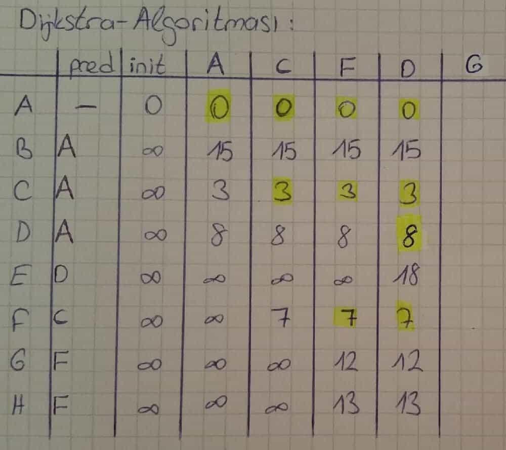 Dijkstra Algoritması örnek çözümleri