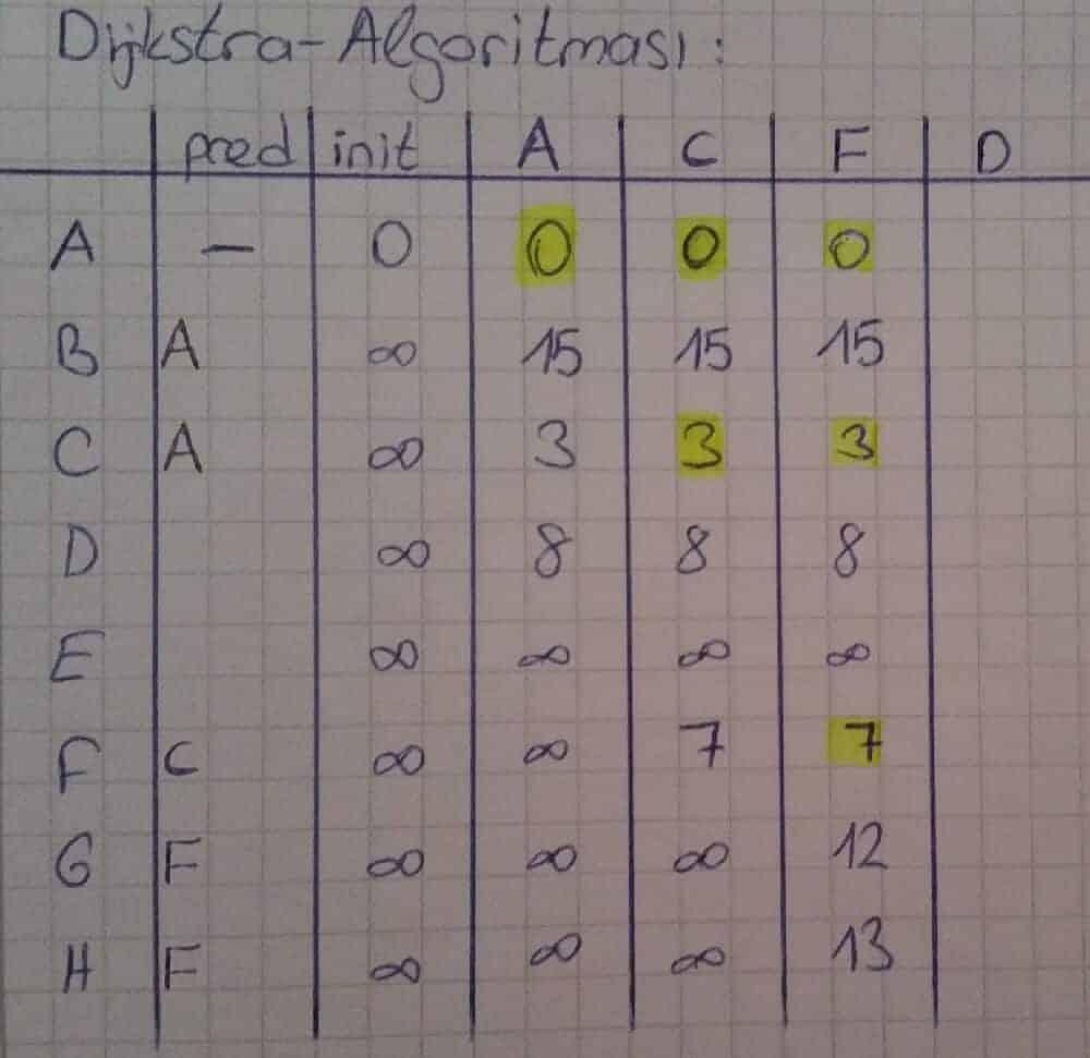 Dijkstra Algoritması örnek çözümü