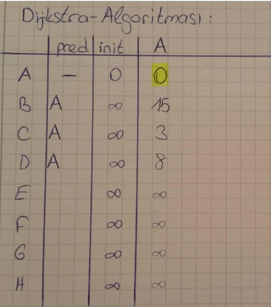dijkstra algoritması örnekleri