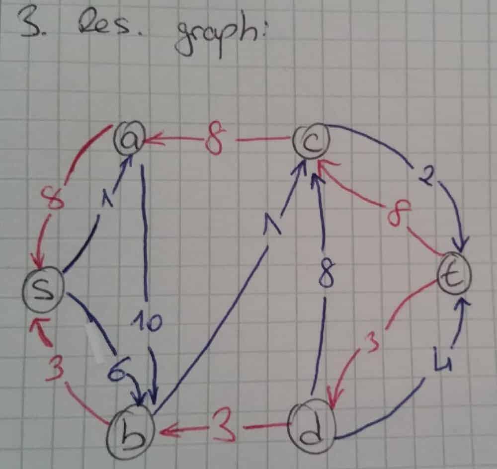 ford-fulkerson-algorithm