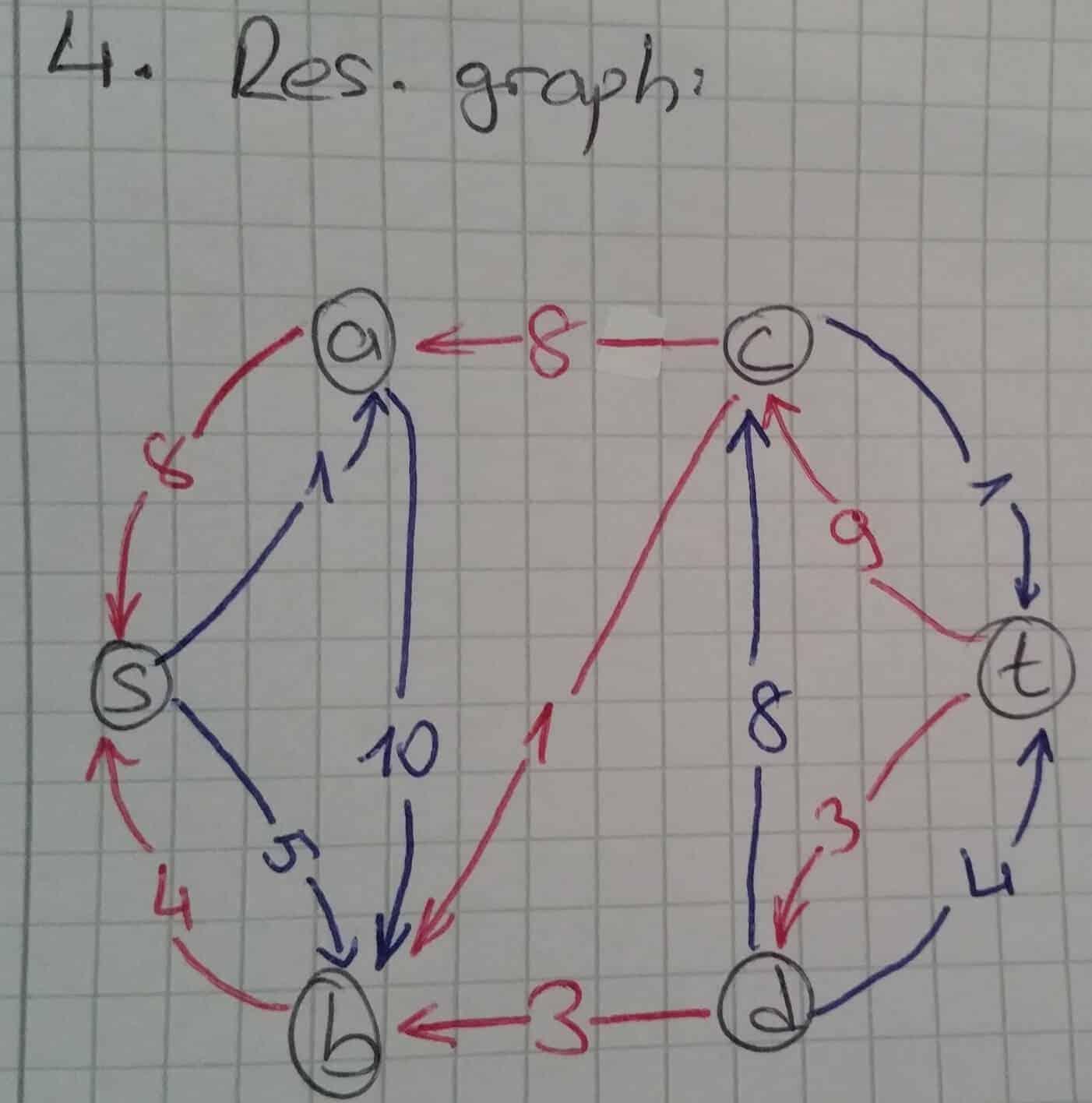 ford-fulkerson-algoritmasi-matlab