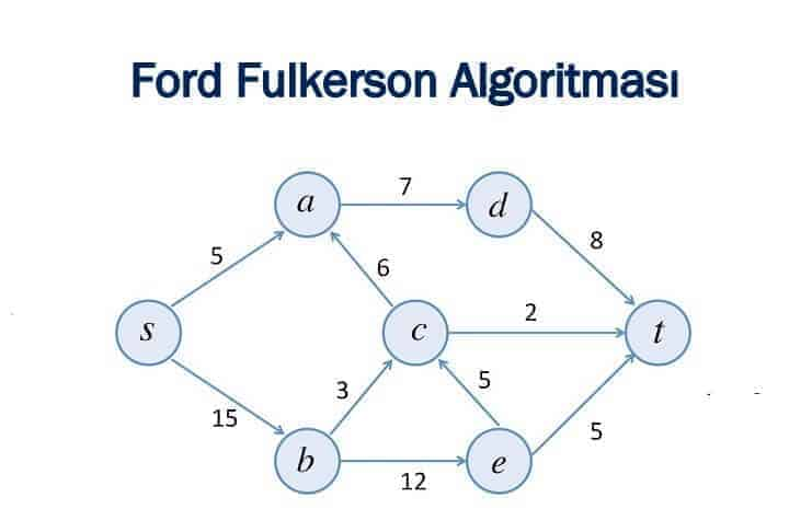 ford-fulkerson-algoritmasi