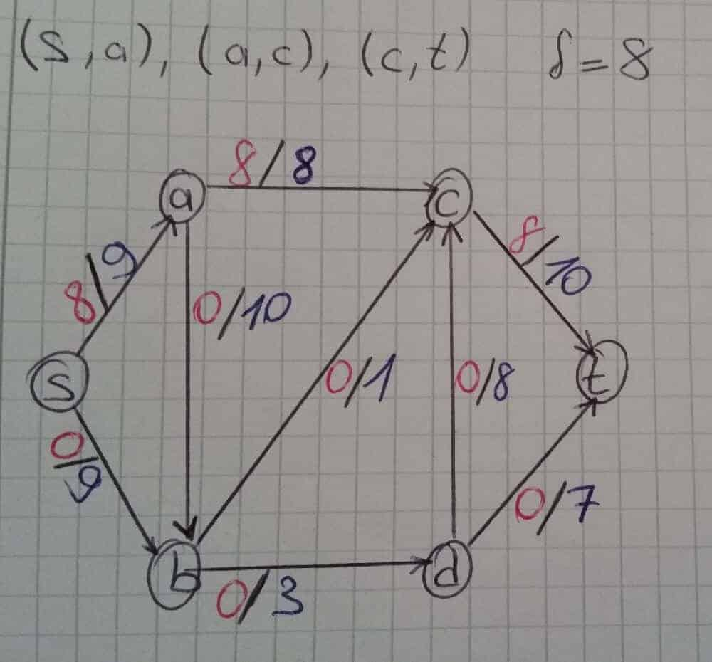ford-fulkerson-metodu