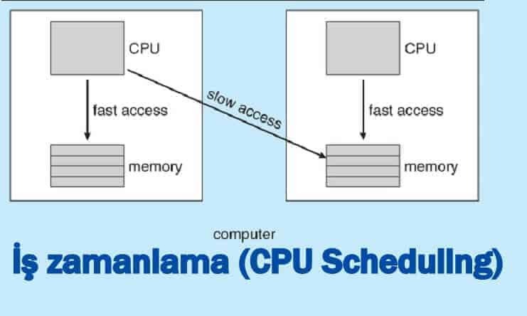 is-zamanlama-cpu-scheduling