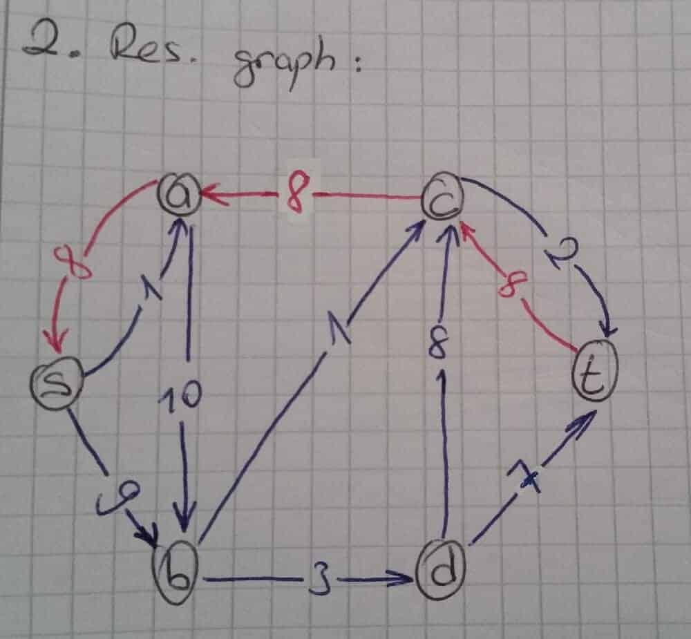 residual-graph-ornek