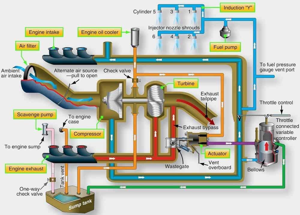 turbosarj-sistemleri-nedir
