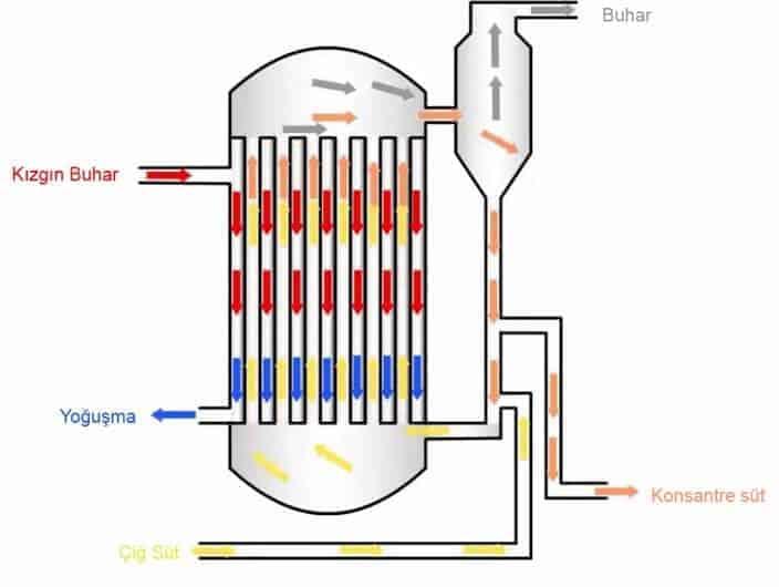 evaporasyon-ve-konsantre-tanka-alma