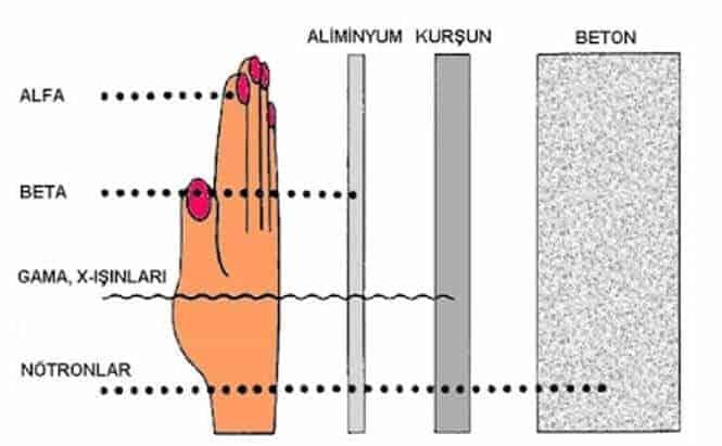 cesitli-isimalarin-etki-derinligi