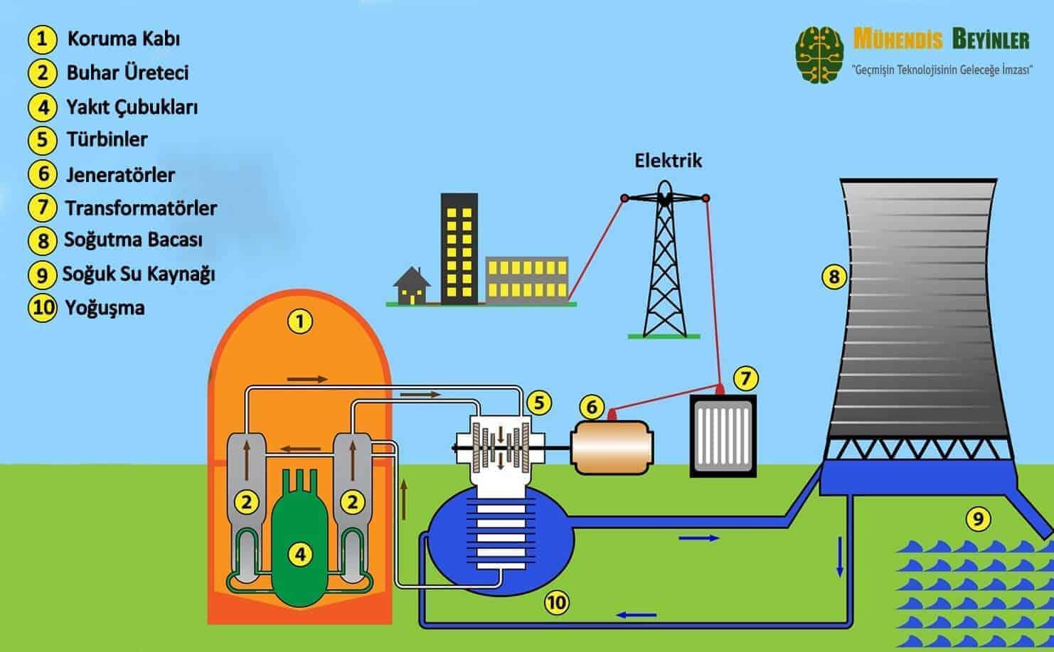 Elektrik Nasıl Üretilir