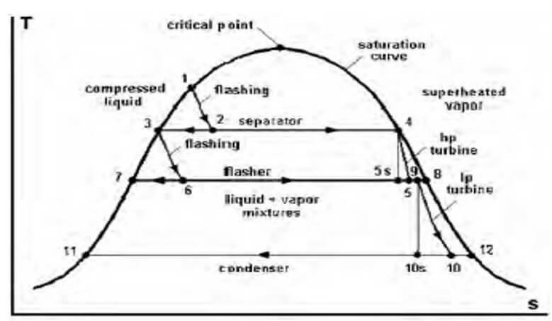 sicaklik-entropi-diagrami