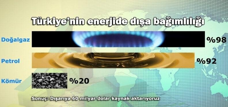 turkiyenin-enerjide-disa-bagimliligi