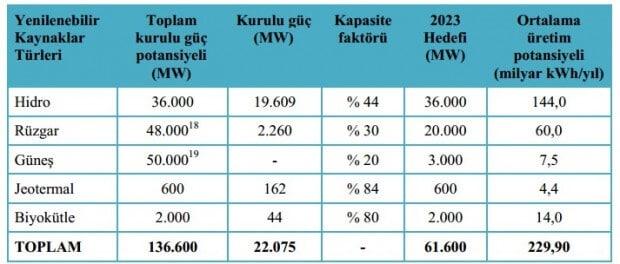 yenilenebilir-enerji-potansiyeli