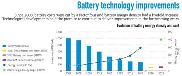 elektrikli-arabalarda-batarya-fiyatlari