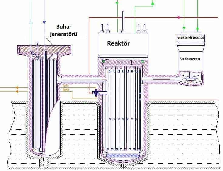 reaktör acil durum koruma sistemi