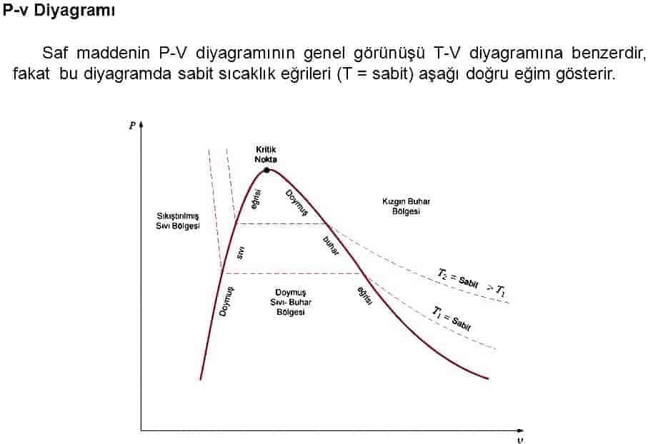 akışkanların P-v grafiği