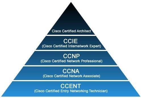 Cisco Sertifikaları