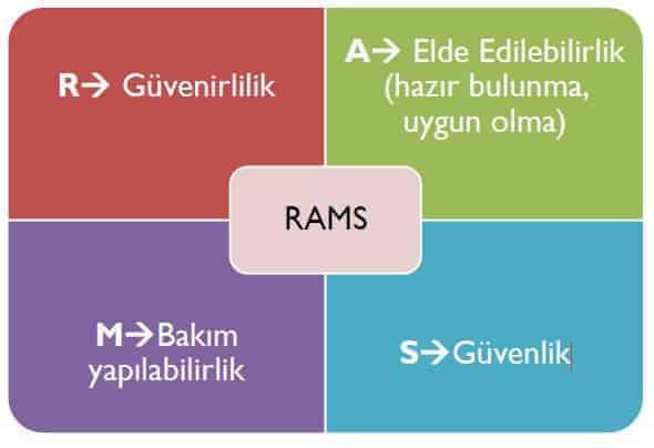 Demiryollarında RAMS Yönetimi