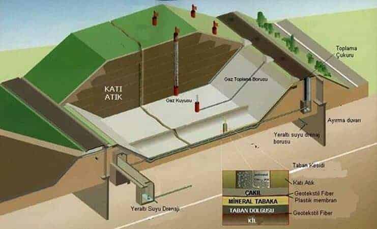 Katı Atıklardan Enerji Üretimi
