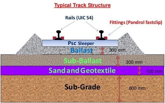 Uluslararası Demiryolları Birliğine(UIC) göre belirlenen balast ve balast altı miktarı