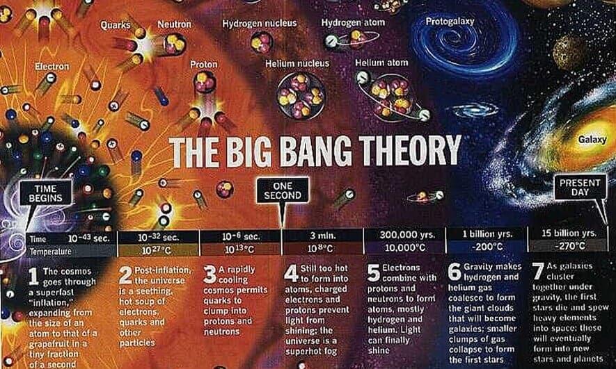 big bang teorisi