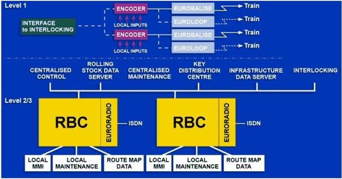 ERTMS Genel Mimarisi ve Yol Boyu Ekipmanları