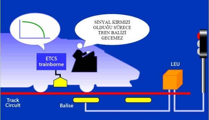 ERTMS Seviye 1