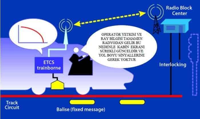 ERTMS Seviye 2